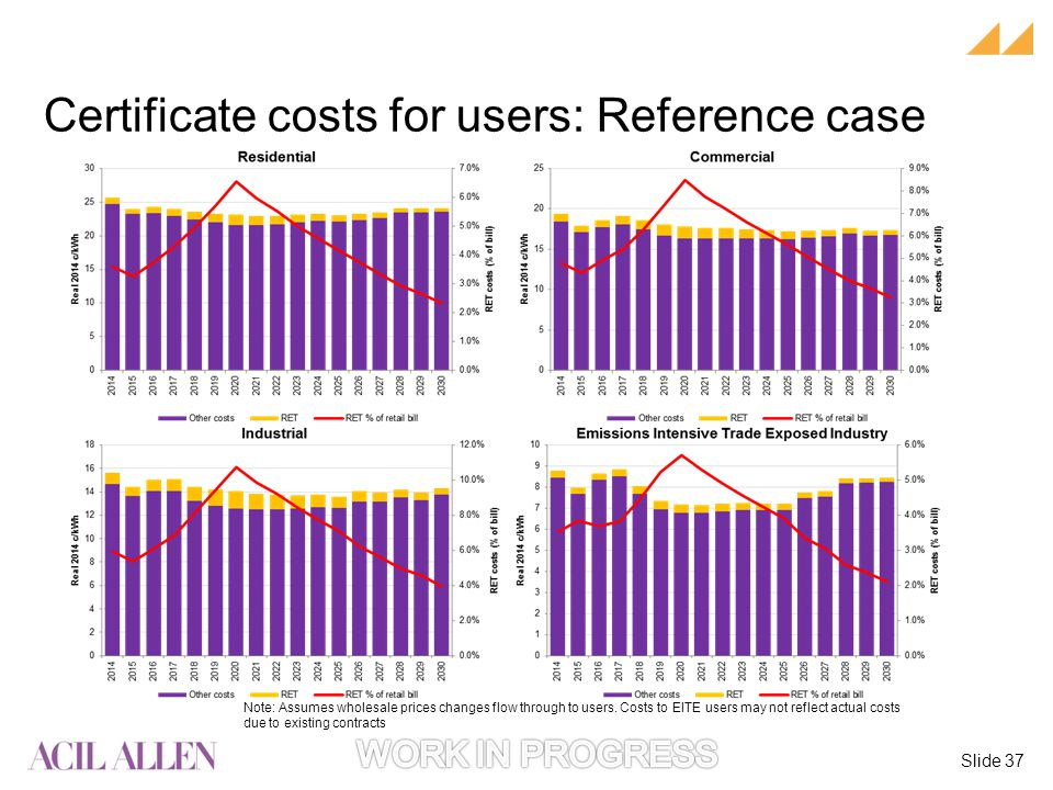 Slide 37 Note: Assumes wholesale prices changes flow through to users.