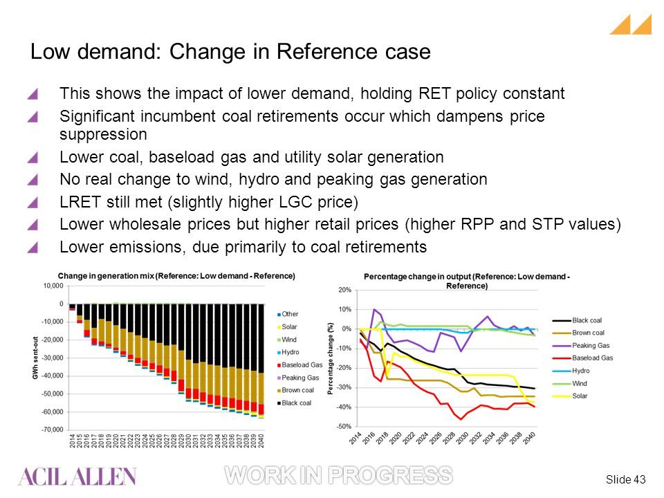 Slide 43 This shows the impact of lower demand, holding RET policy constant Significant incumbent coal retirements occur which dampens price suppression Lower coal, baseload gas and utility solar generation No real change to wind, hydro and peaking gas generation LRET still met (slightly higher LGC price) Lower wholesale prices but higher retail prices (higher RPP and STP values) Lower emissions, due primarily to coal retirements Low demand: Change in Reference case