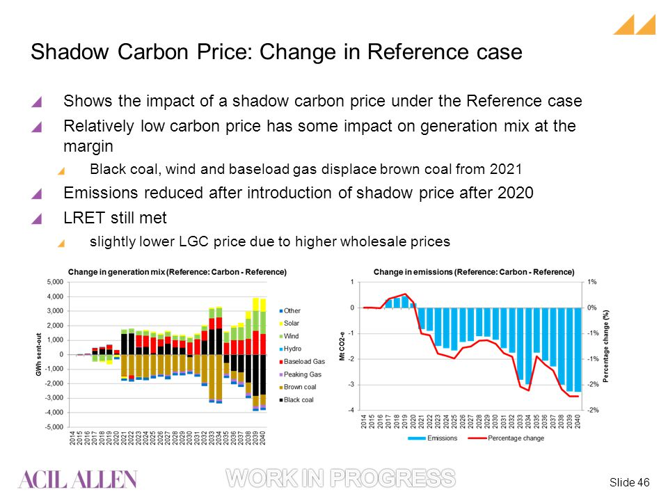 Slide 46 Shows the impact of a shadow carbon price under the Reference case Relatively low carbon price has some impact on generation mix at the margin Black coal, wind and baseload gas displace brown coal from 2021 Emissions reduced after introduction of shadow price after 2020 LRET still met slightly lower LGC price due to higher wholesale prices Shadow Carbon Price: Change in Reference case