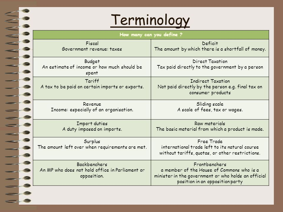 Terminology How many can you define .