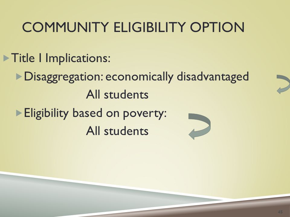 COMMUNITY ELIGIBILITY OPTION  Title I Implications:  Disaggregation: economically disadvantaged All students  Eligibility based on poverty: All students 45