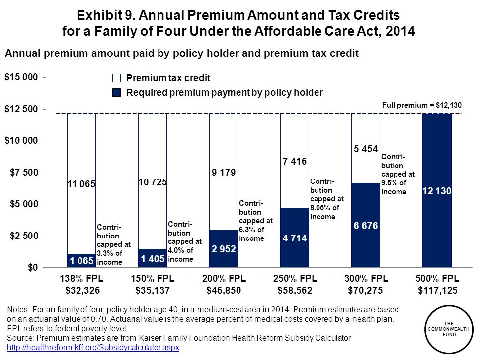 THE COMMONWEALTH FUND Annual premium amount paid by policy holder and premium tax credit Exhibit 9.