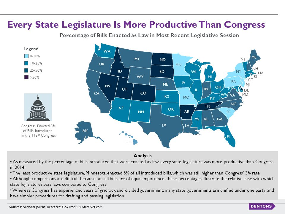 Sources: National Journal Research; GovTrack.us; StateNet.com. Every State Legislature Is More Productive Than Congress Analysis As measured by the pe