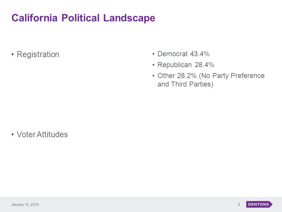 California Political Landscape Registration Voter Attitudes Democrat 43.4% Republican 28.4% Other 28.2% (No Party Preference and Third Parties) 3Janua