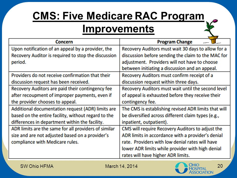 CMS: Five Medicare RAC Program Improvements 20 SW Ohio HFMAMarch 14, 2014