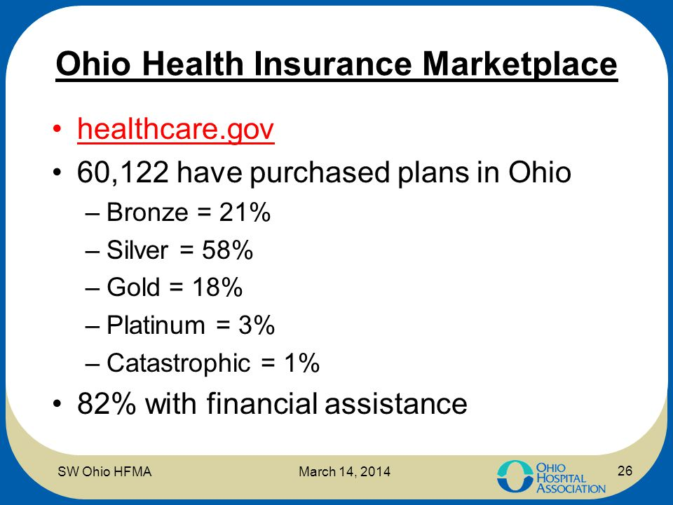 Ohio Health Insurance Marketplace healthcare.gov 60,122 have purchased plans in Ohio –Bronze = 21% –Silver = 58% –Gold = 18% –Platinum = 3% –Catastrop