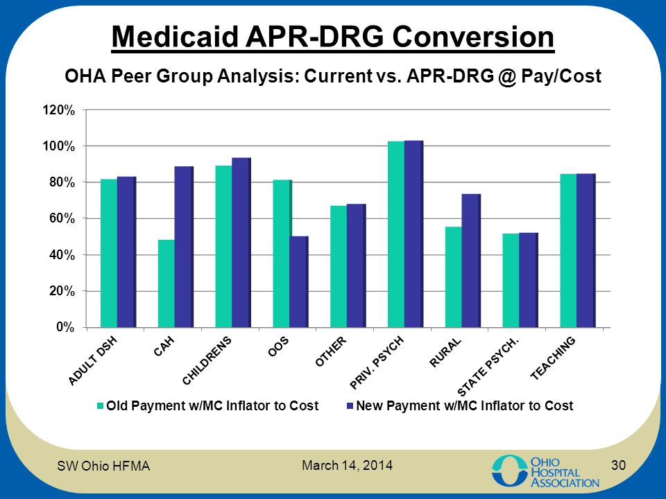 Medicaid APR-DRG Conversion OHA Peer Group Analysis: Current vs. APR-DRG @ Pay/Cost March 14, 2014 SW Ohio HFMA 30