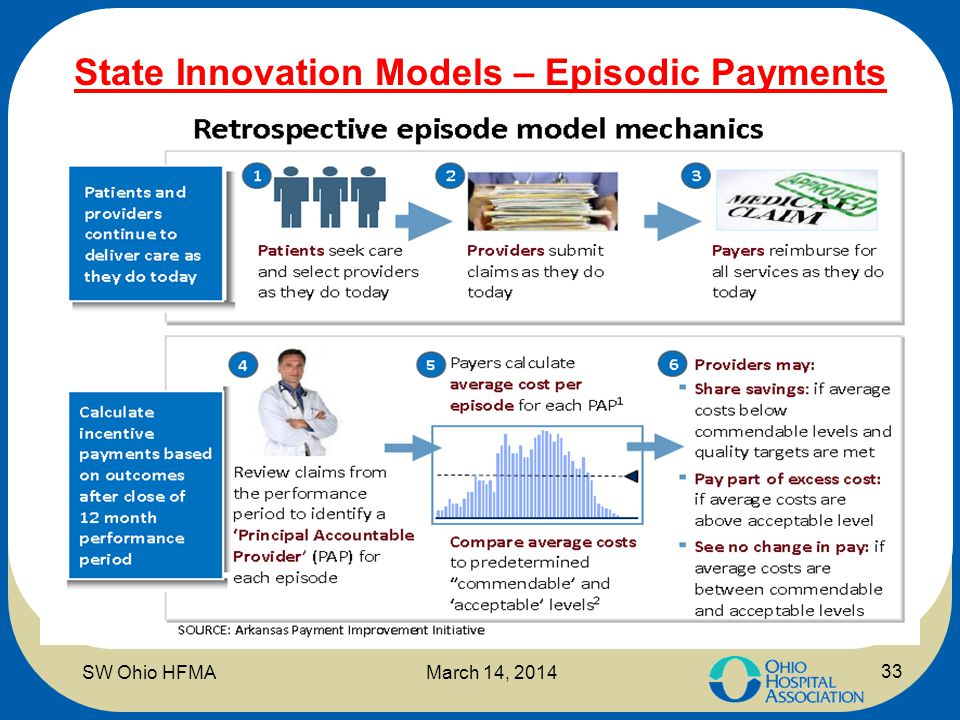 State Innovation Models – Episodic Payments 33 SW Ohio HFMAMarch 14, 2014