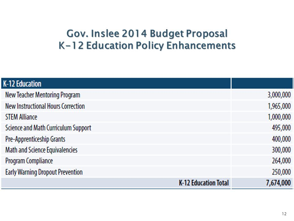 12 Gov. Inslee 2014 Budget Proposal K-12 Education Policy Enhancements