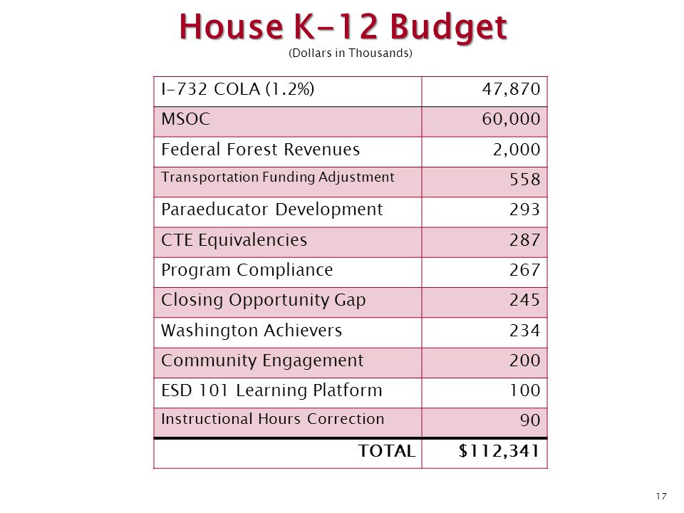 I-732 COLA (1.2%)47,870 MSOC60,000 Federal Forest Revenues2,000 Transportation Funding Adjustment 558 Paraeducator Development293 CTE Equivalencies287 Program Compliance267 Closing Opportunity Gap245 Washington Achievers234 Community Engagement200 ESD 101 Learning Platform100 Instructional Hours Correction 90 TOTAL$112,341 17 House K-12 Budget (Dollars in Thousands)