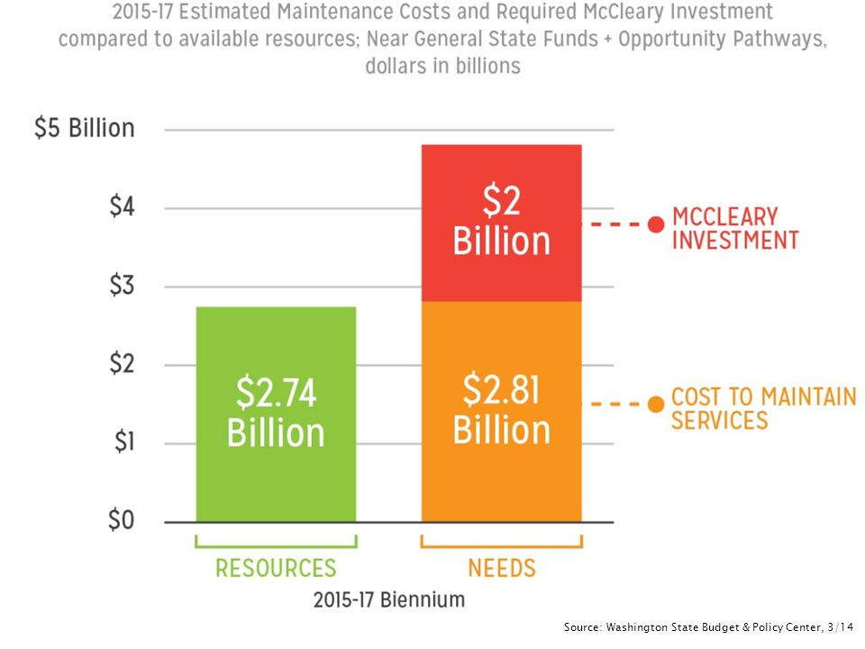 36 Source: Washington State Budget & Policy Center, 3/14