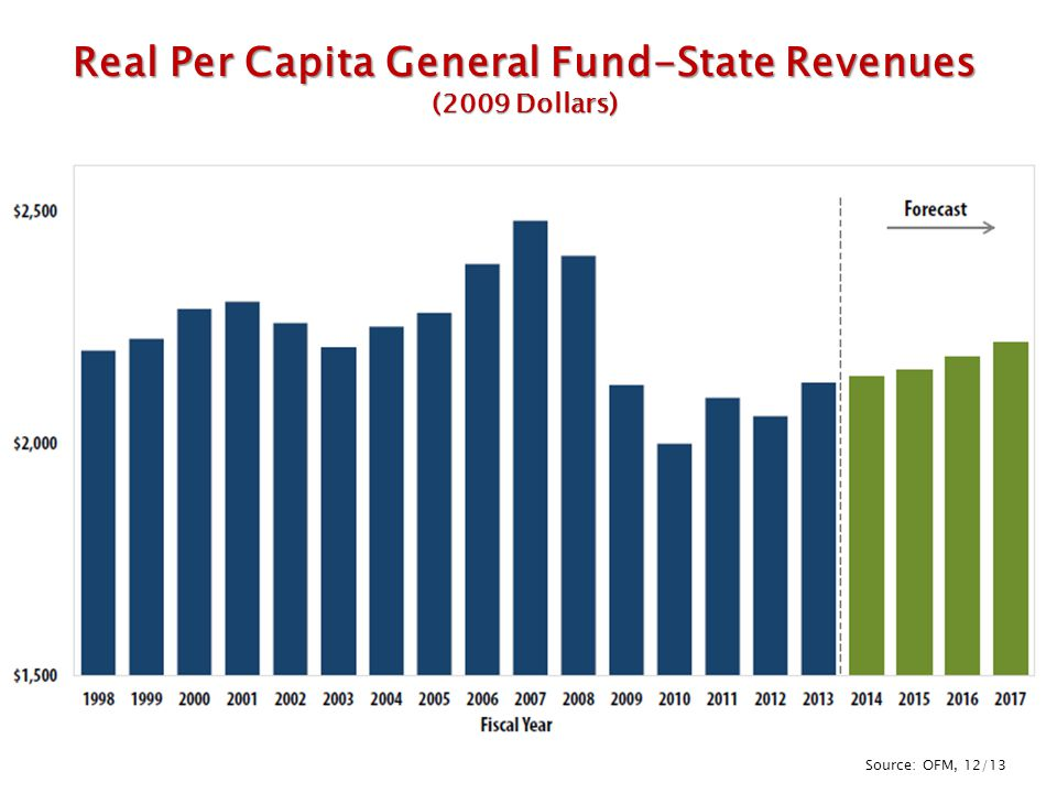 Real Per Capita General Fund-State Revenues (2009 Dollars) Source: OFM, 12/13