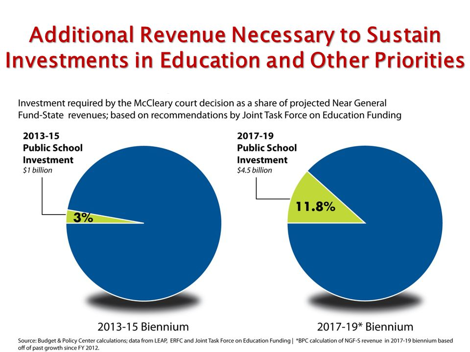 40 Additional Revenue Necessary to Sustain Investments in Education and Other Priorities