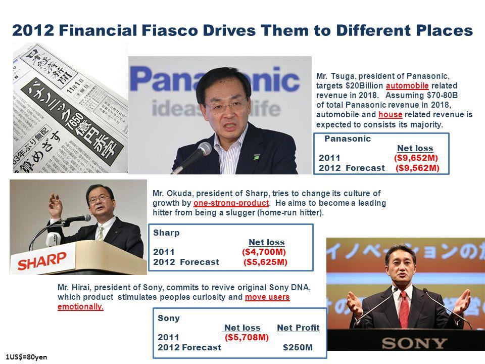 17 Panasonic Net loss 2011 ($9,652M) 2012 Forecast ($9,562M) Sharp Net loss 2011 ($4,700M) 2012 Forecast ($5,625M) 1US$=80yen Mr.