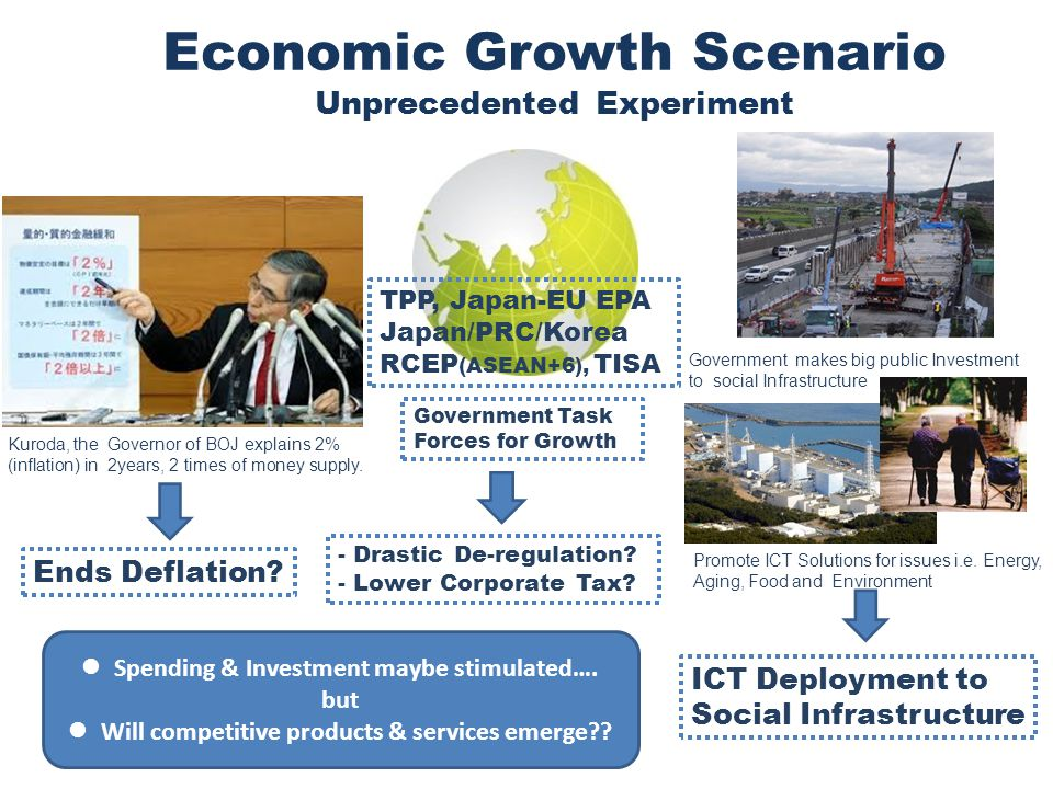 3 Economic Growth Scenario Unprecedented Experiment Kuroda, the Governor of BOJ explains 2% (inflation) in 2years, 2 times of money supply.
