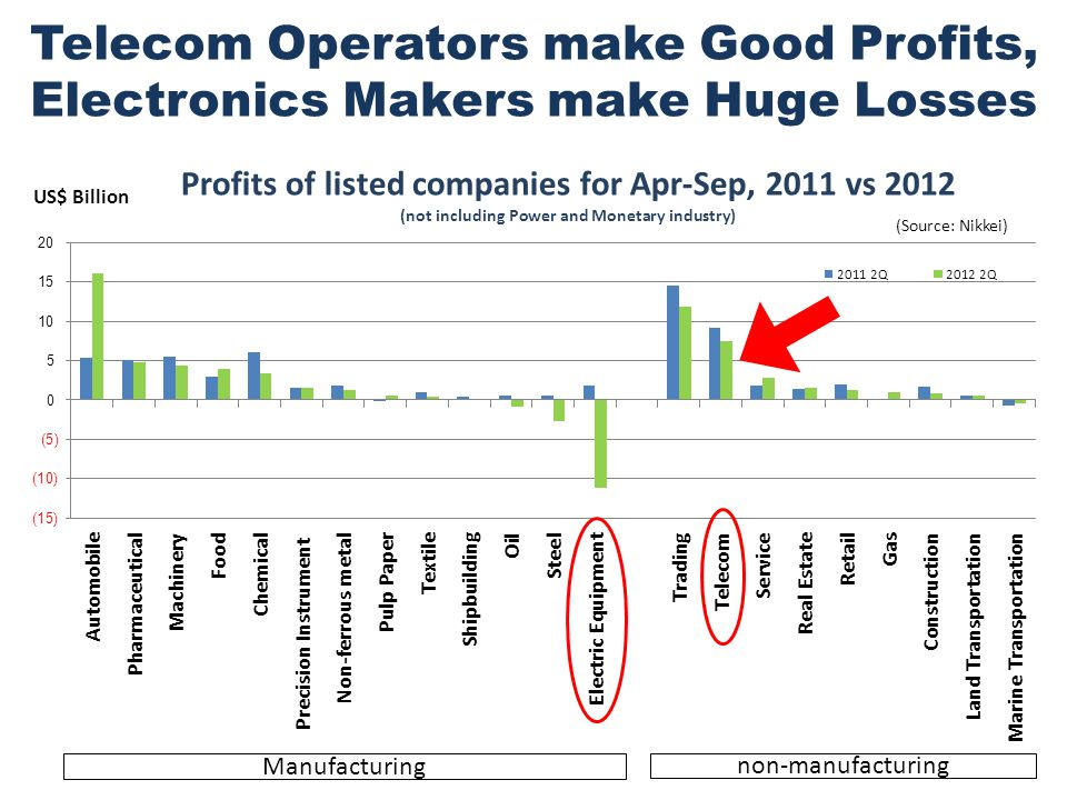 Telecom Operators make Good Profits, Electronics Makers make Huge Losses Manufacturing non-manufacturing (Source: Nikkei)