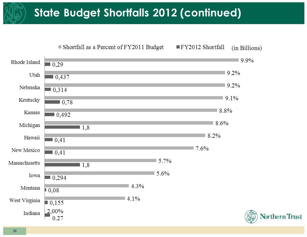24 State Budget Shortfalls 2012 (continued)