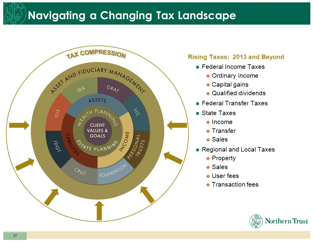 26 Navigating a Changing Tax Landscape