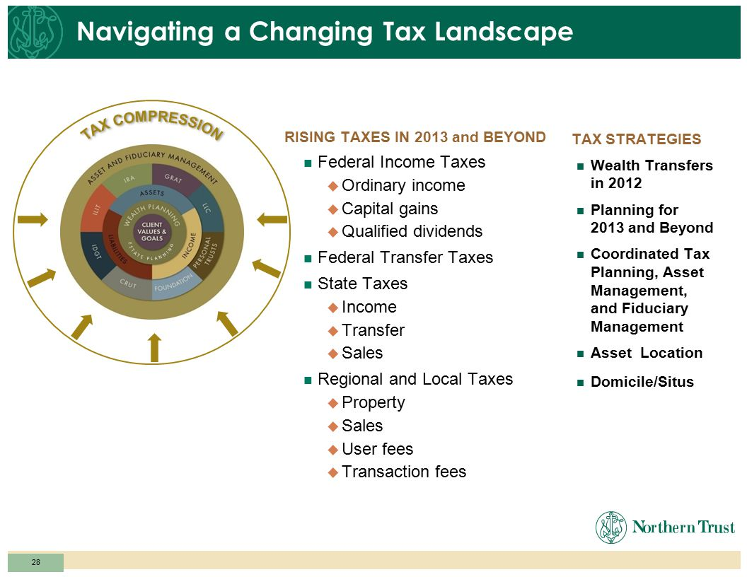 27 Navigating a Changing Tax Landscape Rising Taxes: 2013 and Beyond Federal Income Taxes  Ordinary income  Capital gains  Qualified dividends Fede