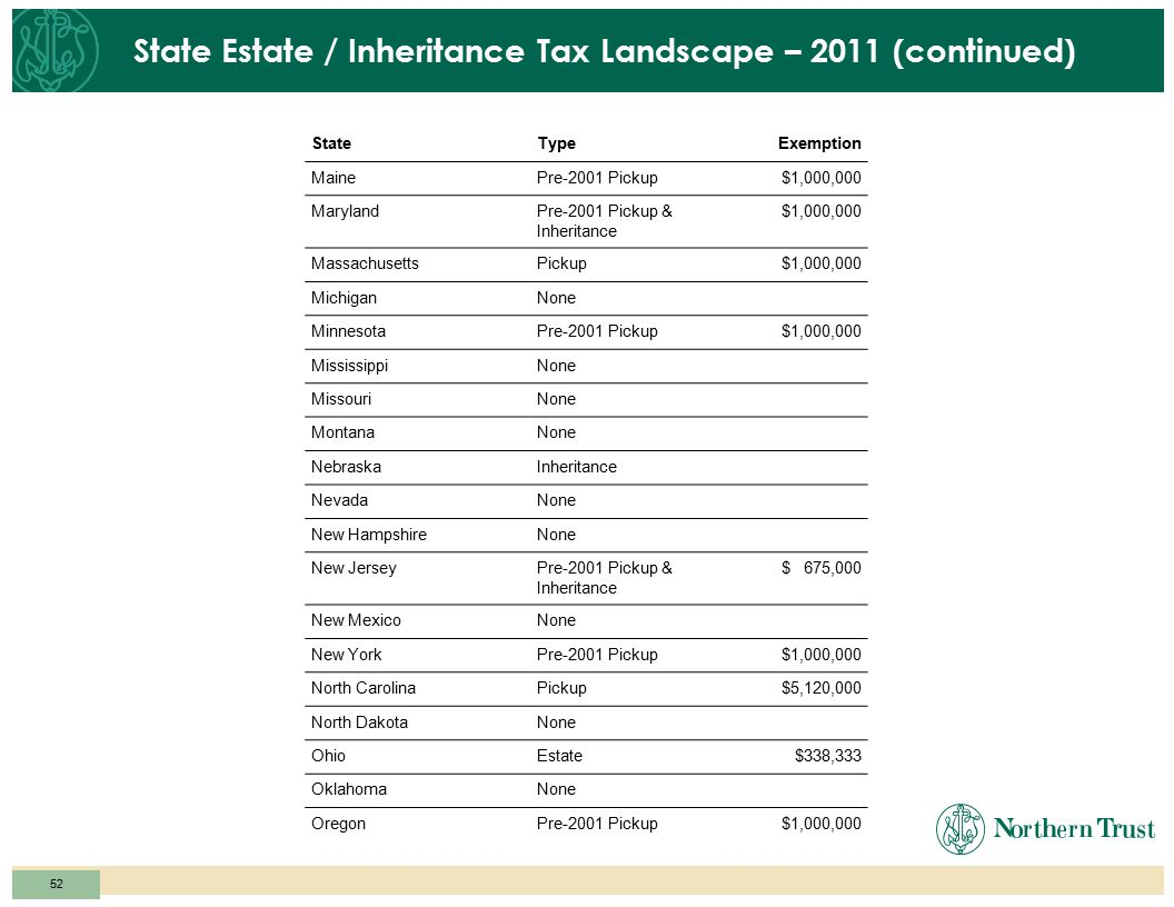 51 State Estate / Inheritance Tax Landscape – 2012 StateTypeExemption AlabamaNone AlaskaNone ArizonaNone ArkansasNone CaliforniaNone ColoradoNone Conn
