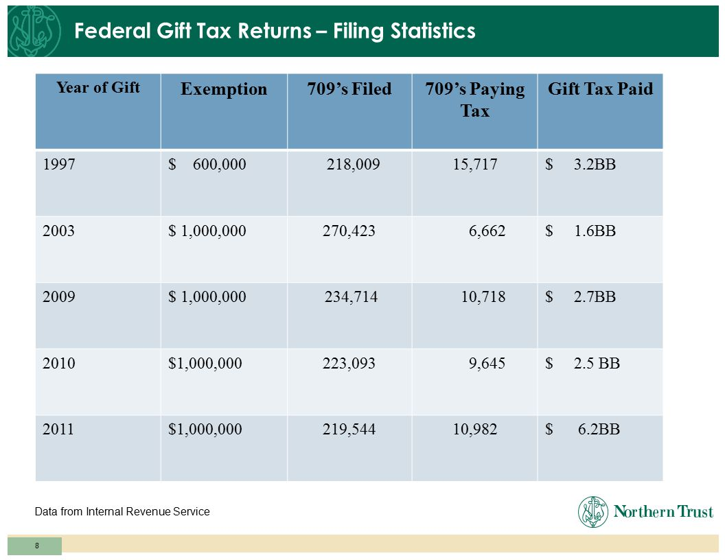 7 Federal Estate Return Filing Statistics Data from Internal Revenue Service Year of Filing Estate Tax Exemption FETs Filed FETs Paying TaxNet FET Pai