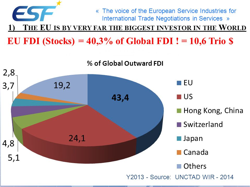 « The voice of the European Service Industries for International Trade Negotiations in Services » 1)T HE EU IS BY VERY FAR THE BIGGEST INVESTOR IN THE W ORLD EU FDI (Stocks) = 40,3% of Global FDI .
