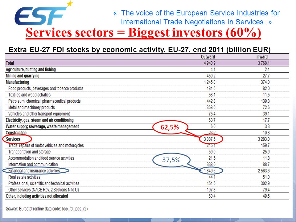 « The voice of the European Service Industries for International Trade Negotiations in Services » Services sectors = Biggest investors (60%) Extra EU-27 FDI stocks by economic activity, EU-27, end 2011 (billion EUR) 37,5% 62,5%