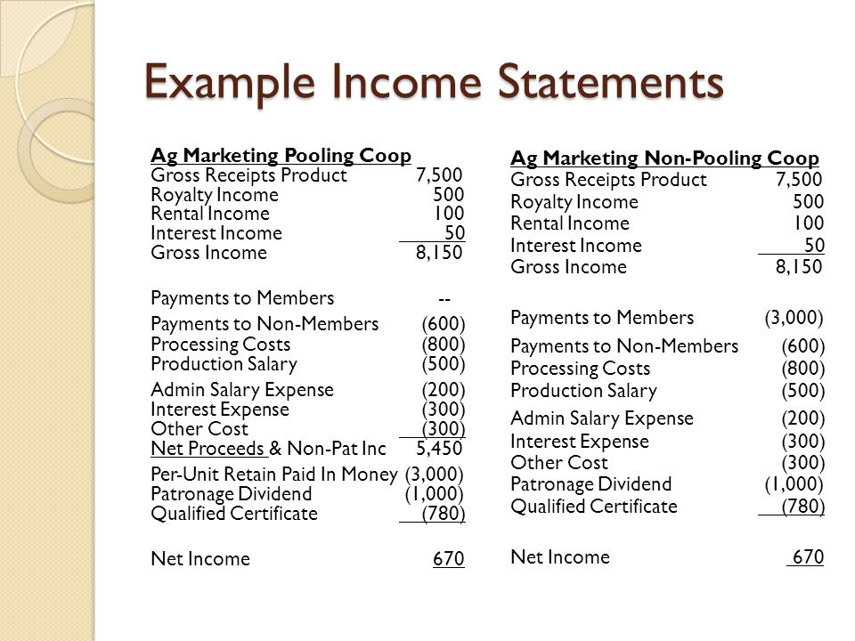 Example Income Statements Ag Marketing Pooling Coop Gross Receipts Product 7,500 Royalty Income 500 Rental Income 100 Interest Income 50 Gross Income