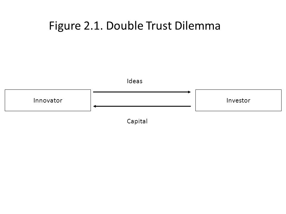 Figure 2.1. Double Trust Dilemma InnovatorInvestor Ideas Capital