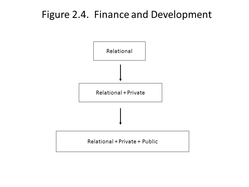 Figure 2.4. Finance and Development Relational Relational + Private Relational + Private + Public