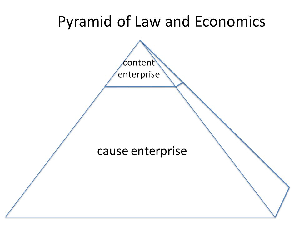Pyramid of Law and Economics cause enterprise content enterprise