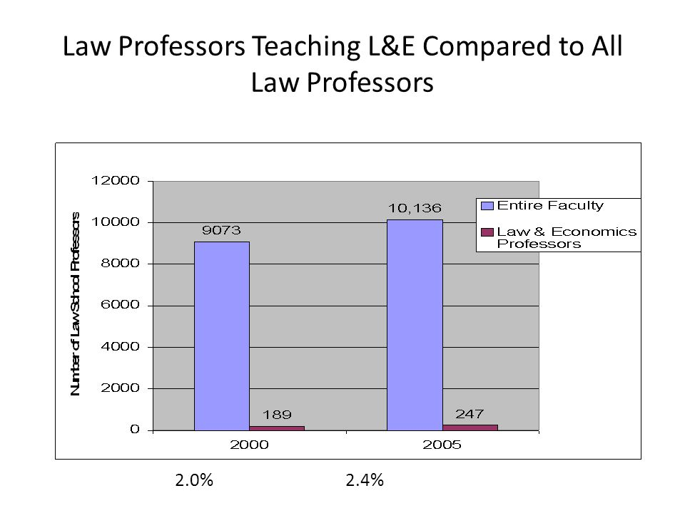 Law Professors Teaching L&E Compared to All Law Professors 2.0% 2.4%