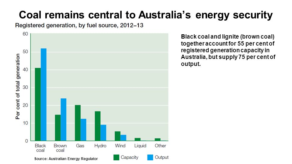 Coal remains central to Australia's energy security Source: Australian Energy Regulator Black coal and lignite (brown coal) together account for 55 per cent of registered generation capacity in Australia, but supply 75 per cent of output.
