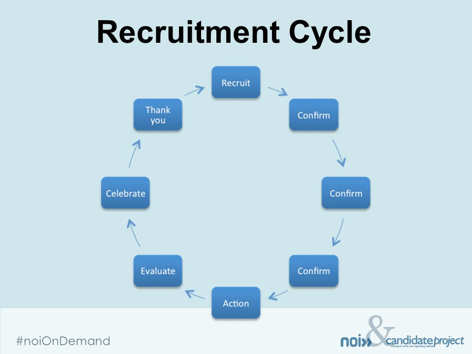 & #noiOnDemand Recruitment Cycle
