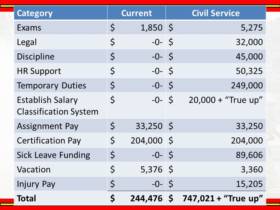 Financial Impact Summary CategoryCurrentCivil Service Exams$1,850$5,275 Legal$-0-$32,000 Discipline$-0-$45,000 HR Support$-0-$50,325 Temporary Duties$