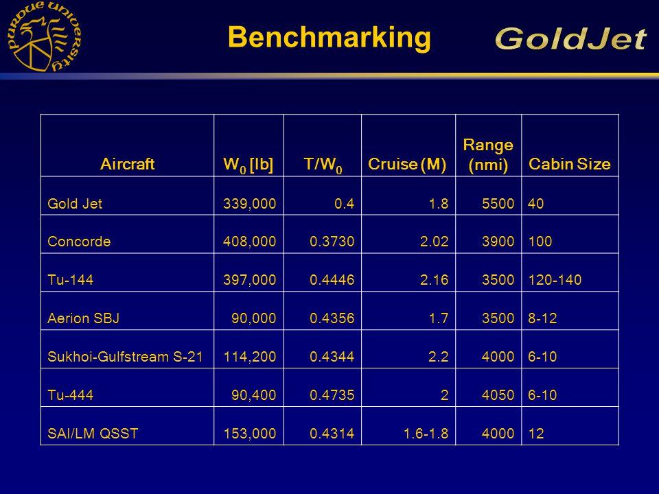 Benchmarking AircraftW 0 [lb]T/W 0 Cruise (M) Range (nmi)Cabin Size Gold Jet339,0000.41.8550040 Concorde408,0000.37302.023900100 Tu-144397,0000.44462.163500120-140 Aerion SBJ90,0000.43561.735008-12 Sukhoi-Gulfstream S-21114,2000.43442.240006-10 Tu-44490,4000.4735240506-10 SAI/LM QSST153,0000.43141.6-1.8400012