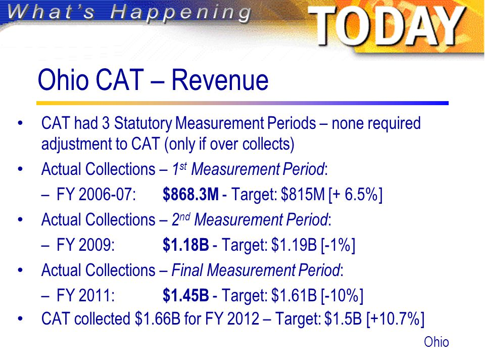 Ohio CAT – Revenue CAT had 3 Statutory Measurement Periods – none required adjustment to CAT (only if over collects) Actual Collections – 1 st Measurement Period : –FY 2006-07: $868.3M - Target: $815M [+ 6.5%] Actual Collections – 2 nd Measurement Period : –FY 2009: $1.18B - Target: $1.19B [-1%] Actual Collections – Final Measurement Period : –FY 2011: $1.45B - Target: $1.61B [-10%] CAT collected $1.66B for FY 2012 – Target: $1.5B [+10.7%] Ohio