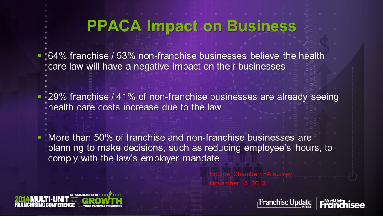  64% franchise / 53% non-franchise businesses believe the health care law will have a negative impact on their businesses  29% franchise / 41% of non-franchise businesses are already seeing health care costs increase due to the law  29% franchise / 41% of non-franchise businesses are already seeing health care costs increase due to the law  More than 50% of franchise and non-franchise businesses are planning to make decisions, such as reducing employee's hours, to comply with the law's employer mandate Source: Chamber/IFA survey November 13, 2013 PPACA Impact on Business