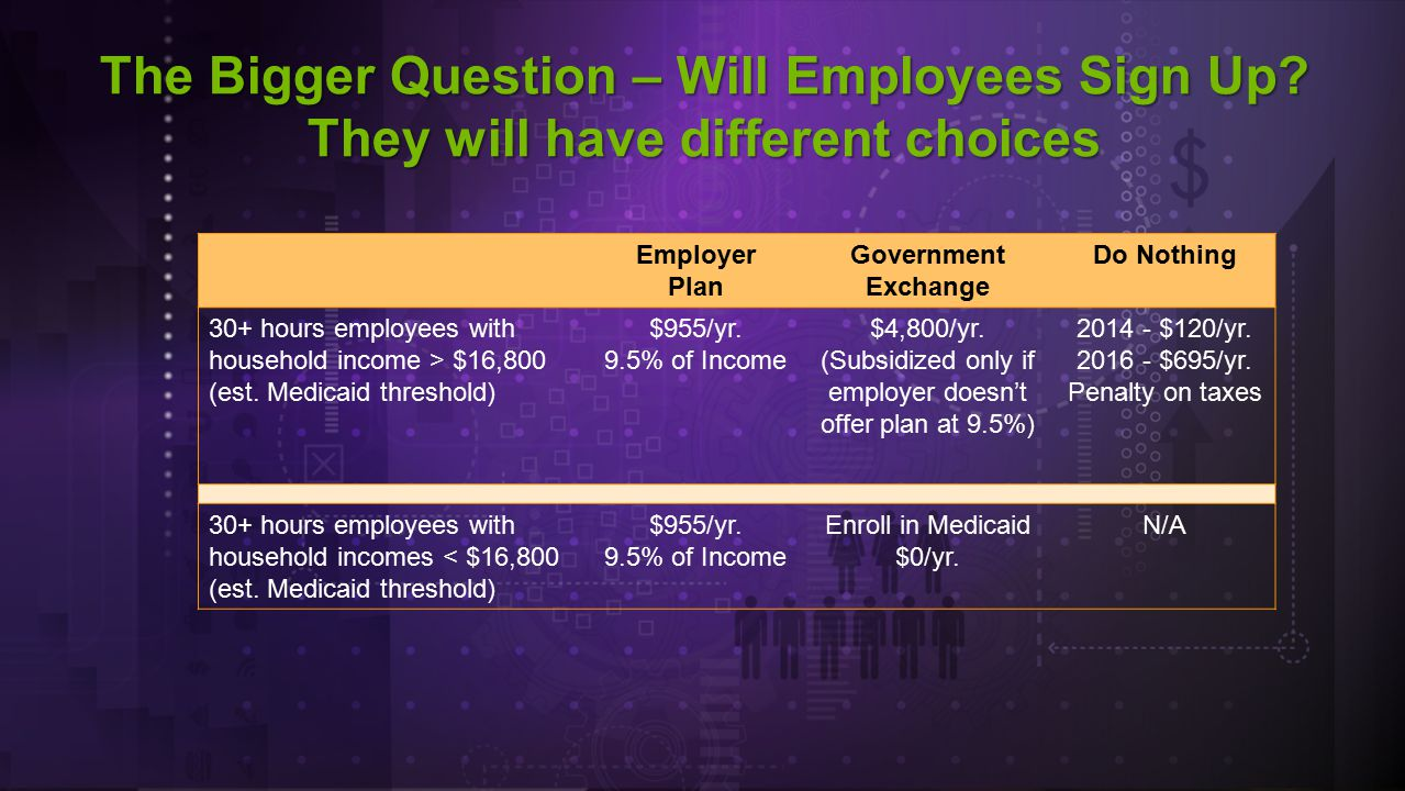 The Bigger Question – Will Employees Sign Up.