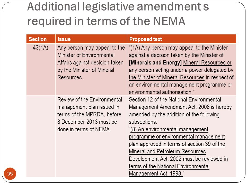 Additional legislative amendment s required in terms of the NEMA 35 SectionIssueProposed text 43(1A)Any person may appeal to the Minister of Environmental Affairs against decision taken by the Minister of Mineral Resources.