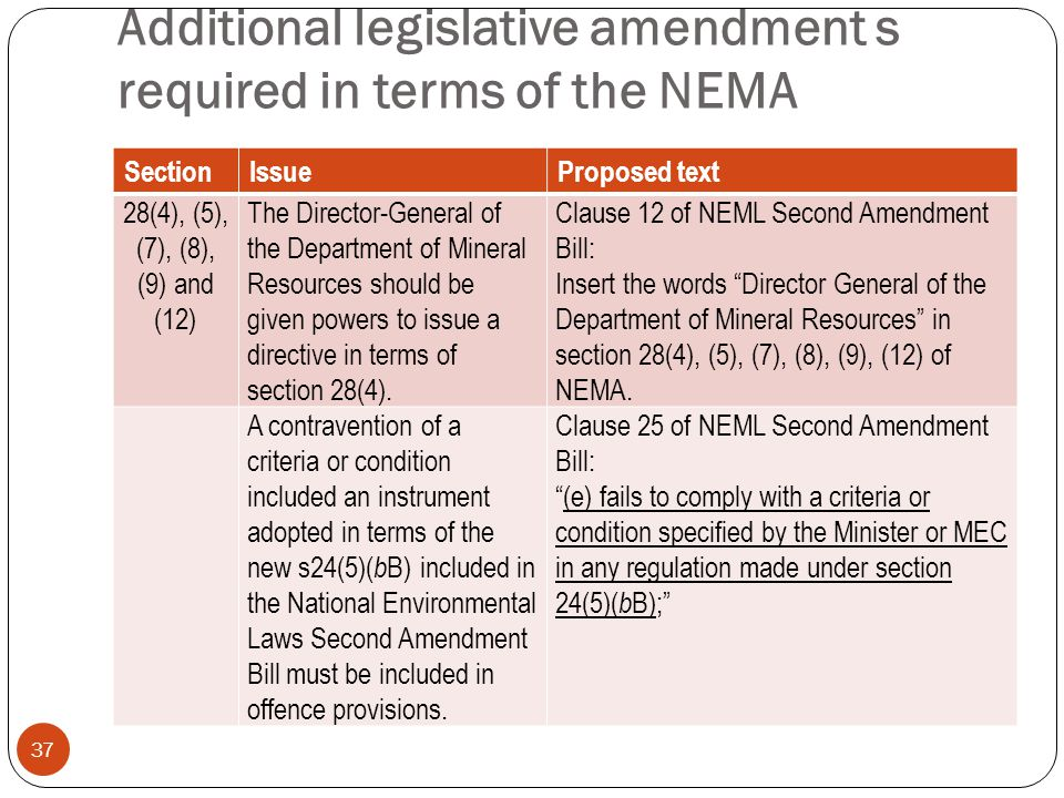 Additional legislative amendment s required in terms of the NEMA 37 SectionIssueProposed text 28(4), (5), (7), (8), (9) and (12) The Director-General of the Department of Mineral Resources should be given powers to issue a directive in terms of section 28(4).