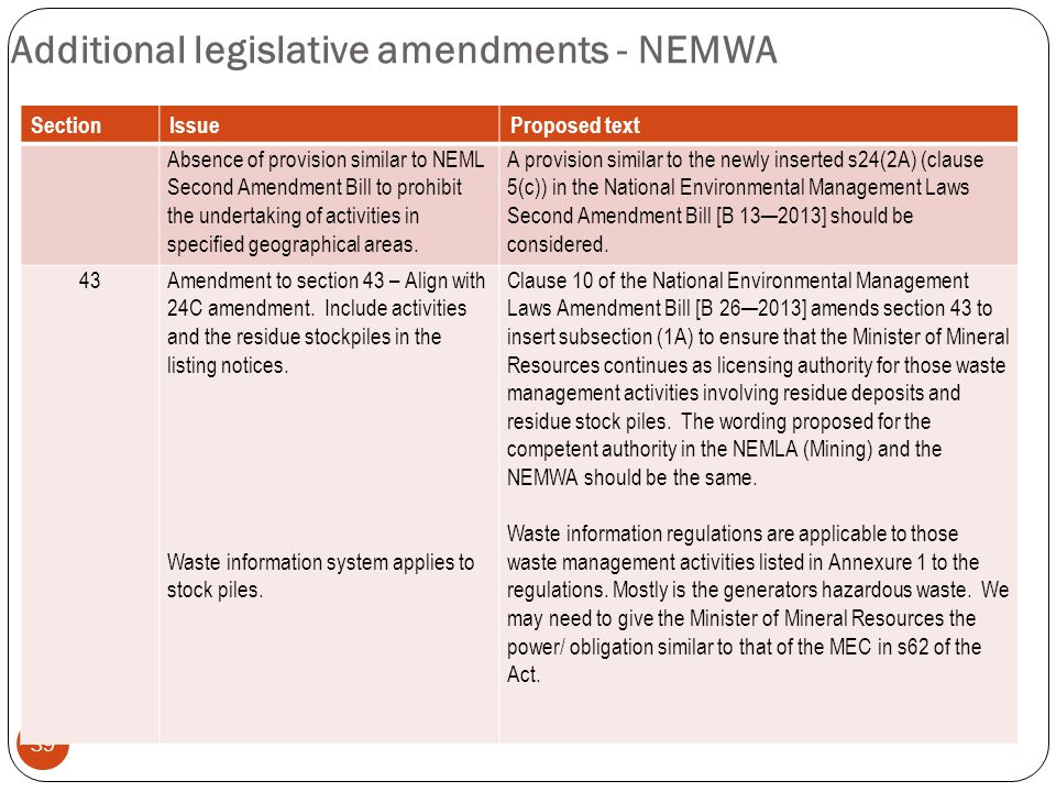 Additional legislative amendments - NEMWA 39 SectionIssueProposed text Absence of provision similar to NEML Second Amendment Bill to prohibit the undertaking of activities in specified geographical areas.
