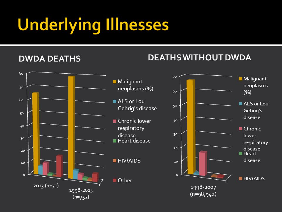 DWDA DEATHS DEATHS WITHOUT DWDA