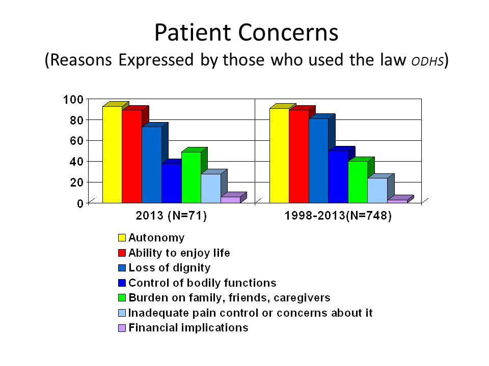 Patient Concerns (Reasons Expressed by those who used the law ODHS )