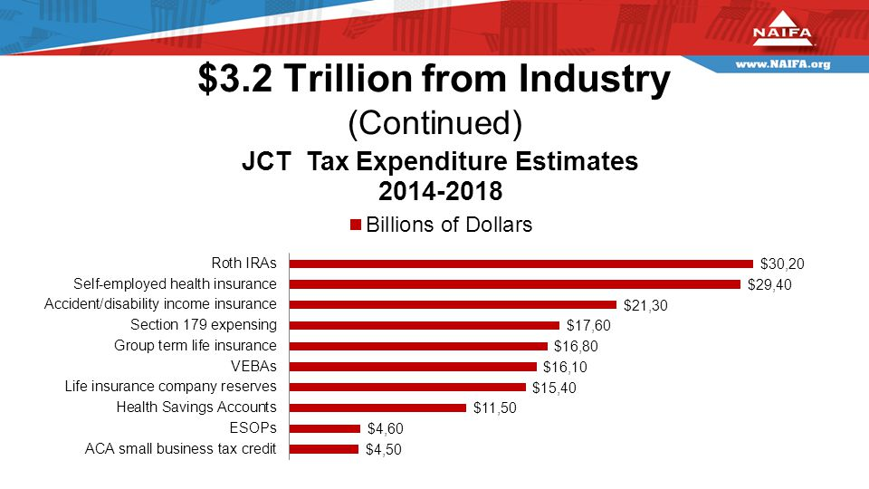 $3.2 Trillion from Industry (Continued)
