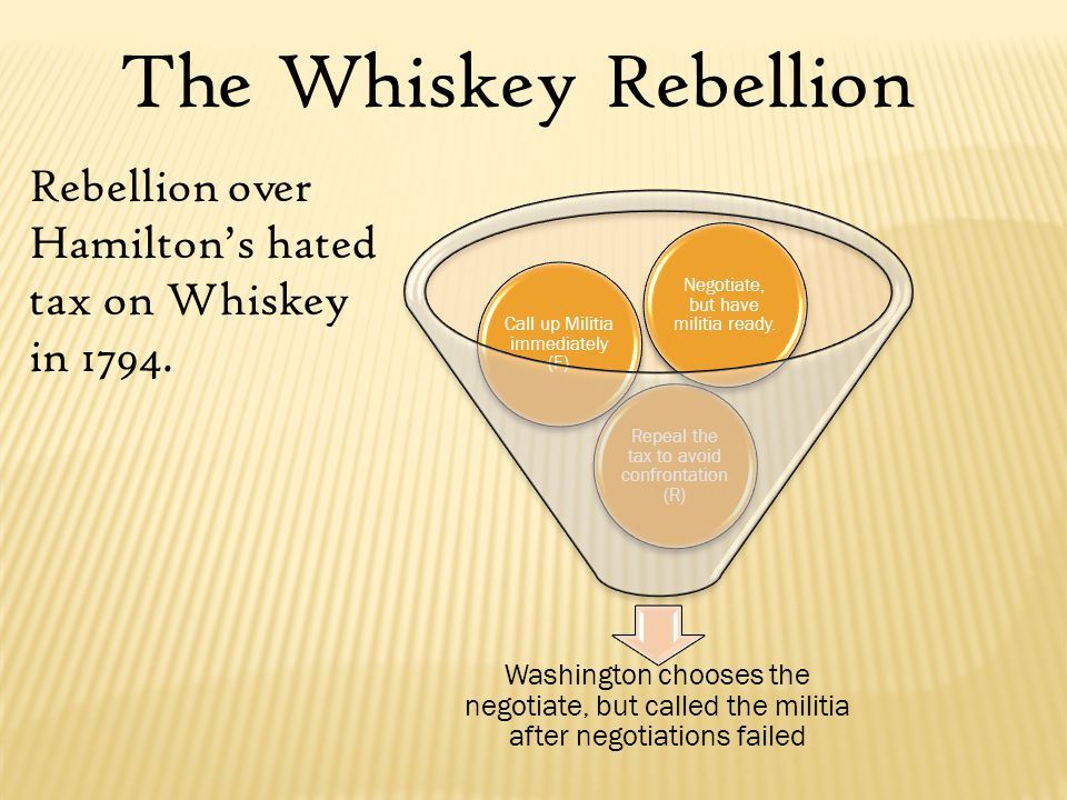 The Whiskey Rebellion Rebellion over Hamilton's hated tax on Whiskey in 1794.