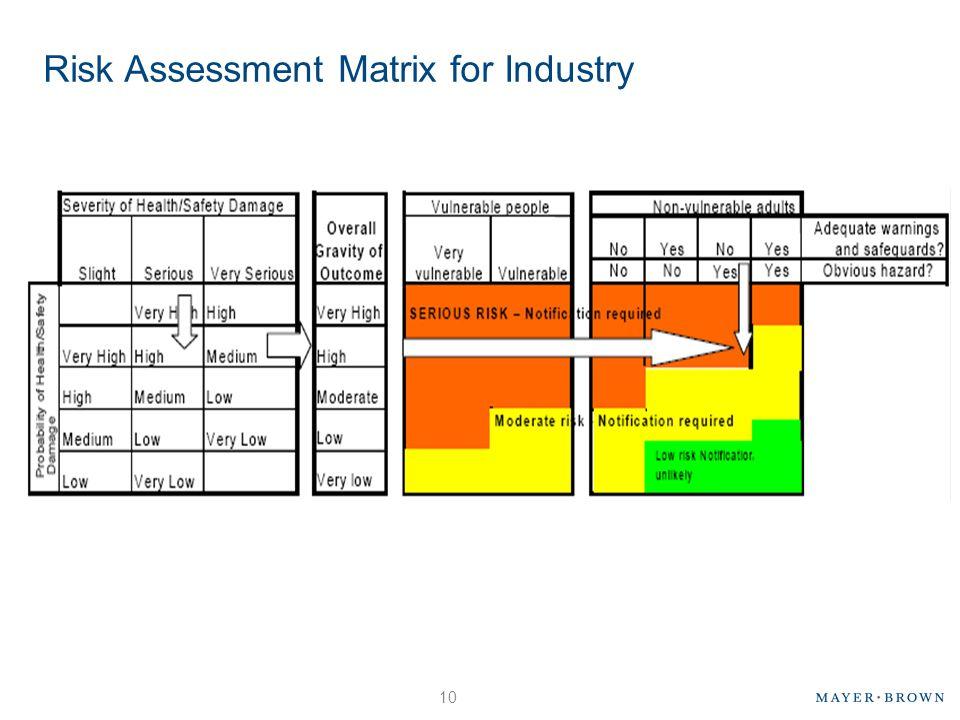 Risk Assessment Matrix for Industry 10