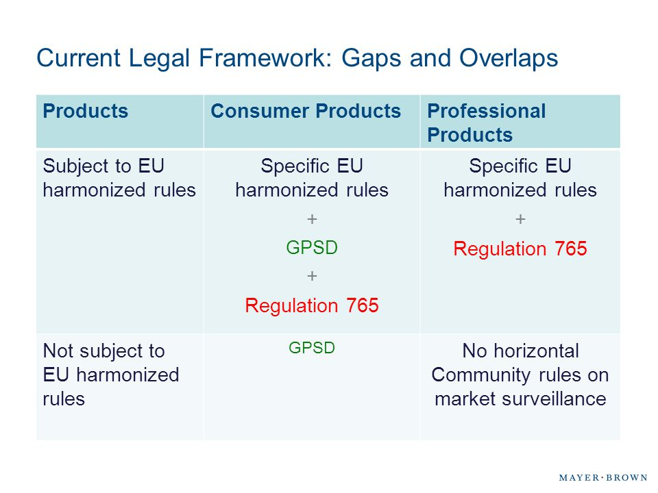 Current Legal Framework: Gaps and Overlaps ProductsConsumer ProductsProfessional Products Subject to EU harmonized rules Specific EU harmonized rules