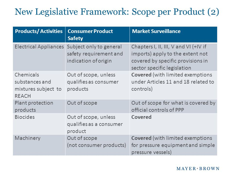 New Legislative Framework: Scope per Product (2) Products/ ActivitiesConsumer Product Safety Market Surveillance Electrical AppliancesSubject only to