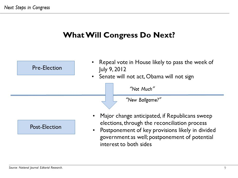 9 What Will Congress Do Next. Source: National Journal Editorial Research.